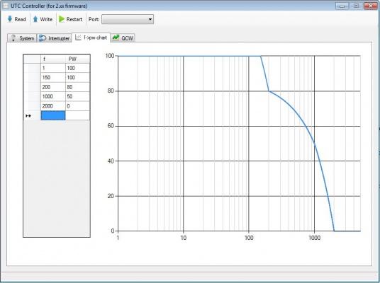 Экран редактирования зависимости ширины импульса от частоты