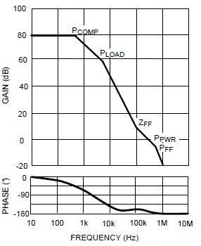 Диаграмма боде LDO с маленьким запасом по фазе