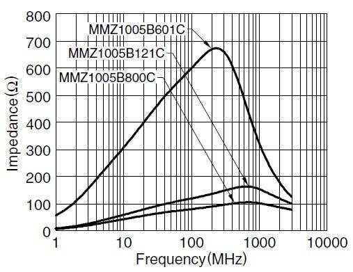 Частотная характеристика ферритовых бусинок
