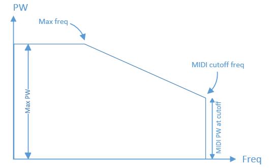 Зависимость ширины импульса от частоты ноты