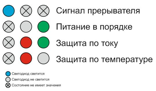 Индикация в SimpleDriver