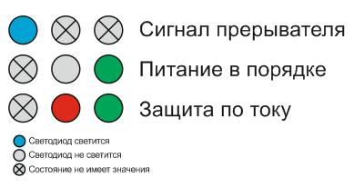 Индикация SImpleDriver