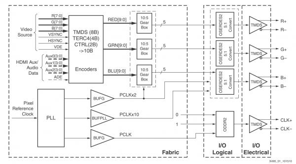 и аудио сигналы HDMI AUX.